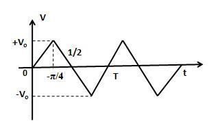 The Voltage time (V-t) graph of triangular wave having peak value
