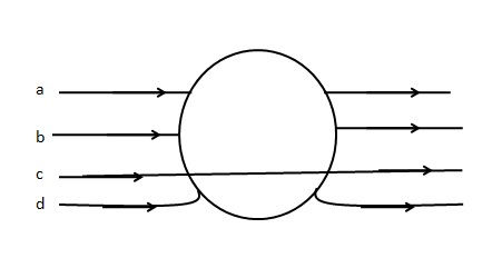 A metallic sphere is placed in a uniform electric field as