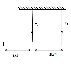 A uniform rod of mass m and length L is suspended with two