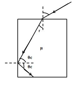 In the figure shown for an angle of incidence i at the top
