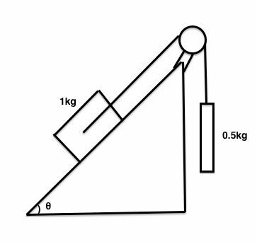 A 1 kg mass on a frictionless inclined plane is connected by a a 1 kg mass on a frictionless inclined plane is connected by a pulley to a hanging 05kg massas in the diagram below what angle will the system be in ccuart Choice Image