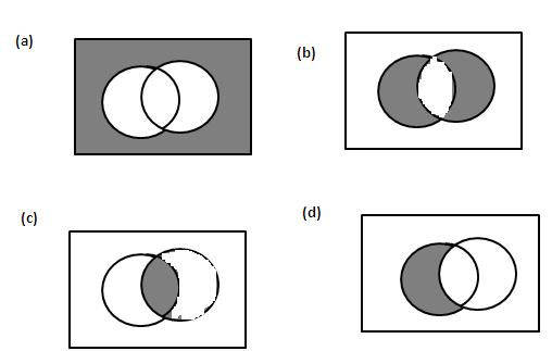 the nor gate can be represented by which venn diagram ?