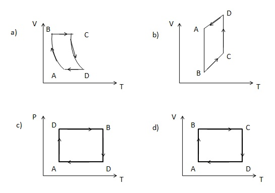 plot the V-T graph corresponding to the P- T graph for a