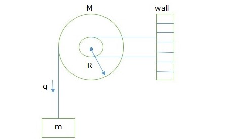 A uniform disc of radius R and mass M is free to rotate