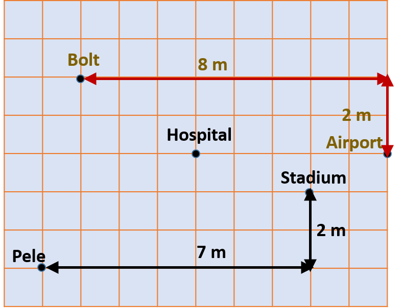 How Much Is A Mile >> On The Map Below Each Side Of A Square Grid Is 1 Mile How