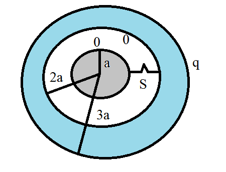 capacitance of a sphere