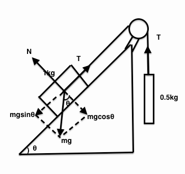A 1 kg mass on a frictionless inclined plane is connected by a freebody diagram ccuart Image collections