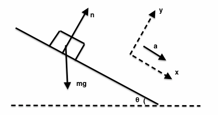 A block slides down a frictionless plane having an inclination of free body diagram ccuart Choice Image