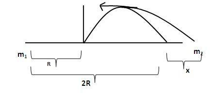 A shell projected from a level ground has a range R, it does not