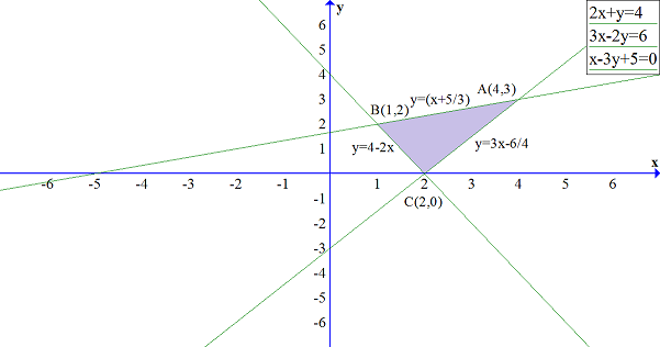 Using the method of integration find the area of the ...